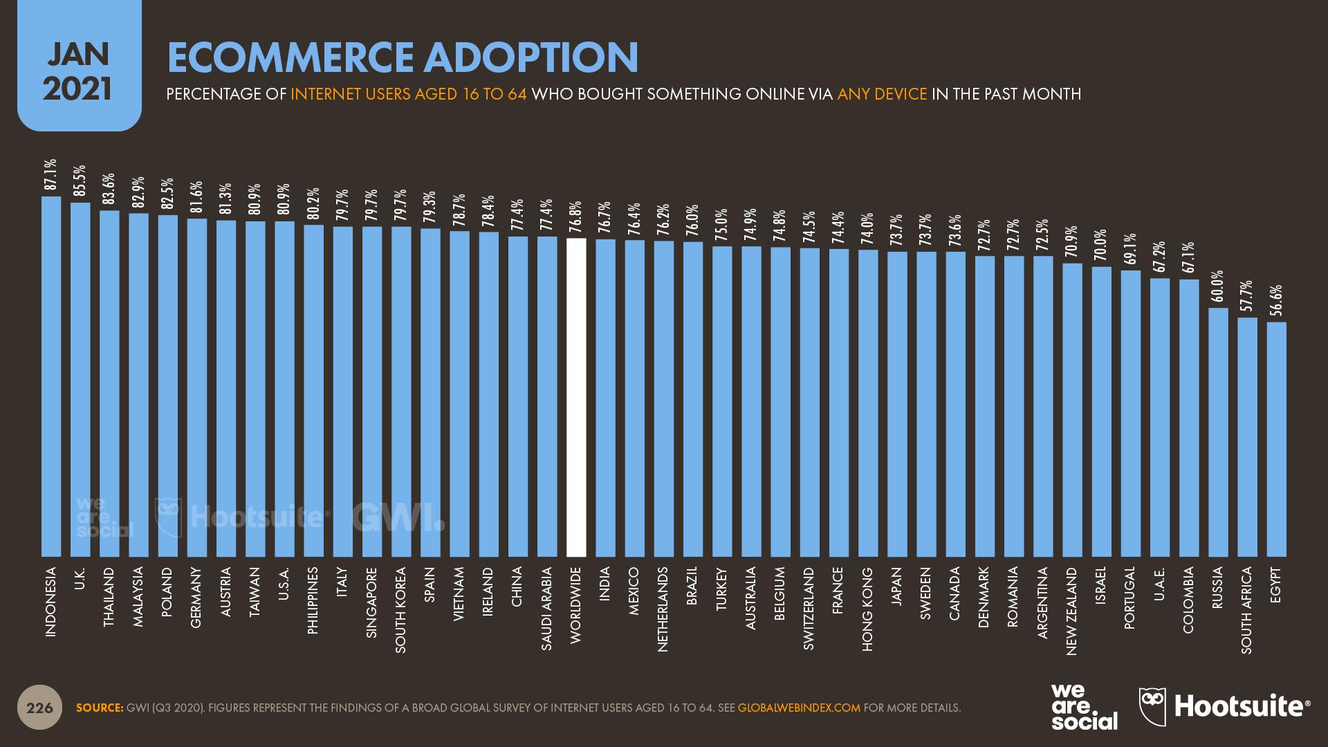 Ecommerce Adoption were social digital 2021
