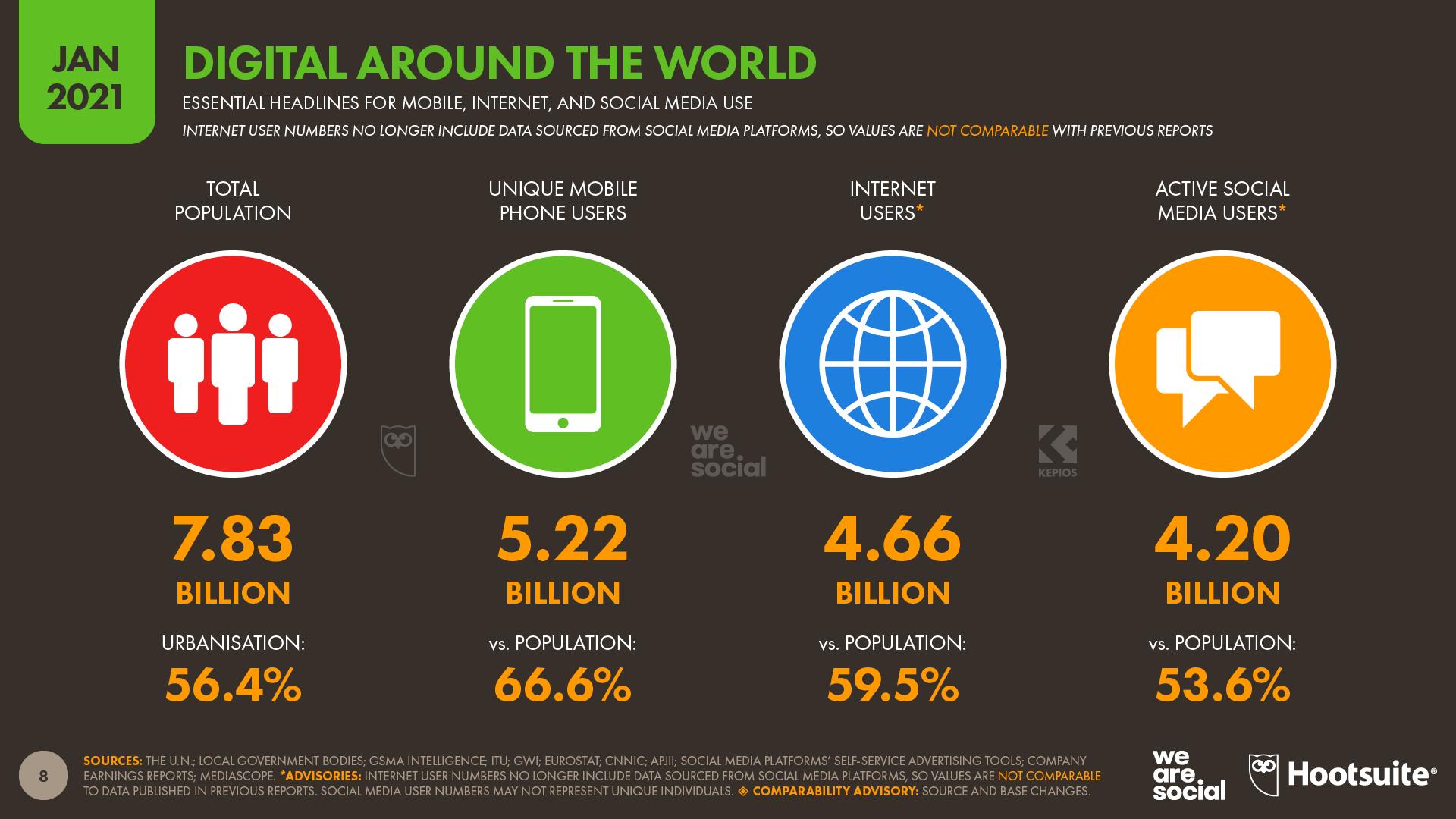 Global headlines were-social-digital-2021