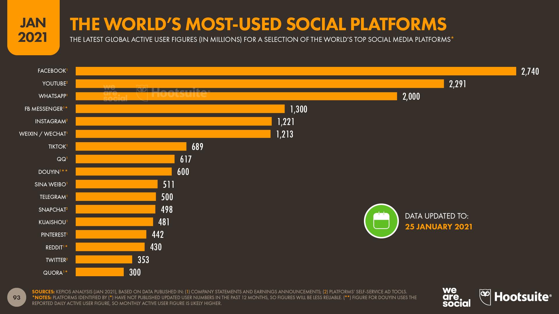Top social platforms were digital 2021